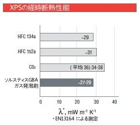 XPS Long Term Insulation Lambda Performance